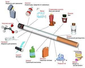 Какие элементы входят в состав сигареты?